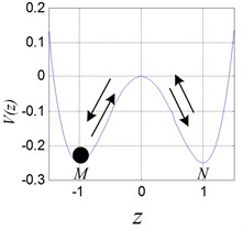 Double potential well diagram and different oscillation of the ball