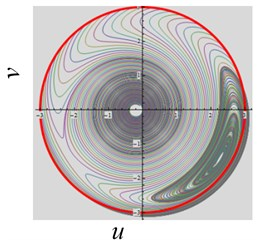The convergent dynamical characteristic of the system when parameter ω~ is varied