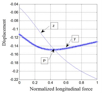 Displacement of the leaf spring  in y and z direction