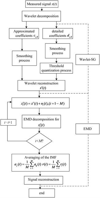 Flow chart of denoising procedure of Wavelet-SG-EEMD method