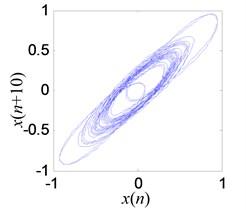 The denoising result of Wavelet-SG-EEMD method