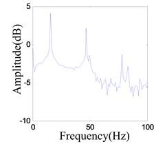 Vibration response when system OVA is 0.1 V
