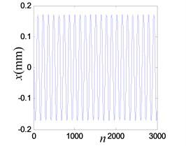 Vibration response when system OVA is 0.5 V