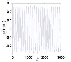 Vibration response when system OVA is 0.8 V