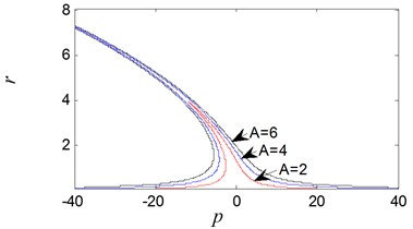 Nonlinear vibration system amplitude-frequency curve