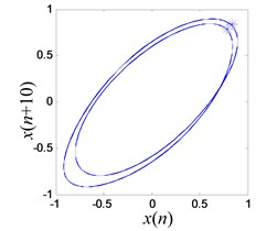 Period-2 vibration response of the system