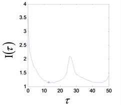 Period-3 vibration response of the system