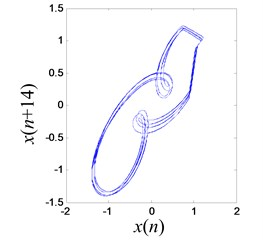 Multi-periodic vibration response between double potential wells