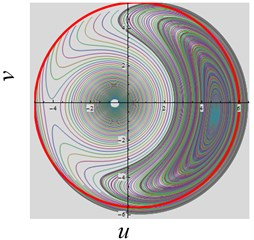 The convergent dynamical characteristic of the system when parameter γ is varied