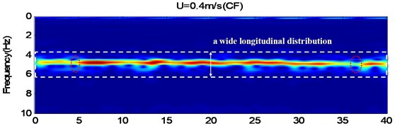 The CF and IL time-frequency plots for external flow velocities 0.4, 0.5 m/s,  which were obtained using the wavelet analysis