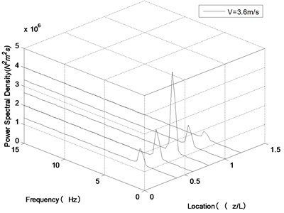 Frequency spectrogram of transverse vibration along the riser length  at U= 0.5 m/s under different internal flow velocities