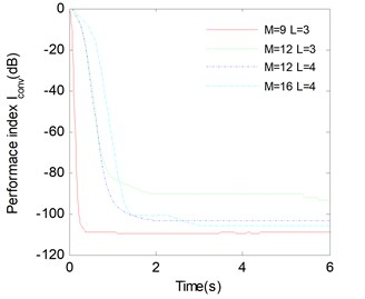 Average Iconv versus the convergence time with different M and L for LUJBD algorithms. SNR=60 and K= 20 matrices