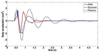 Body acceleration (Case 2)