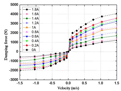 Velocity-force map of CDC damper