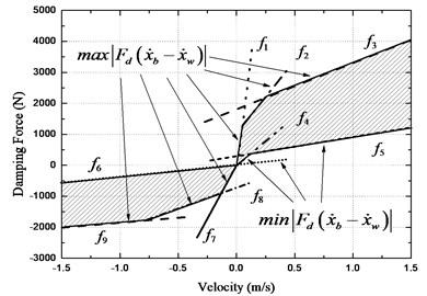 Boundary model of CDC damper