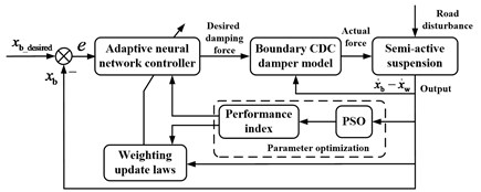 Structure diagram of the semi-active controller for vehicle suspension