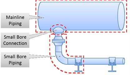 a) Small Bore Connection SBC – idea [20], b) small bore connections SBC  (white arrows, manometers); source – own elaboration