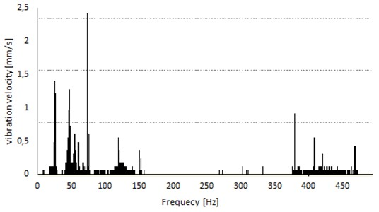 Spectra of signal recorded on measuring point from Fig. 12(a)