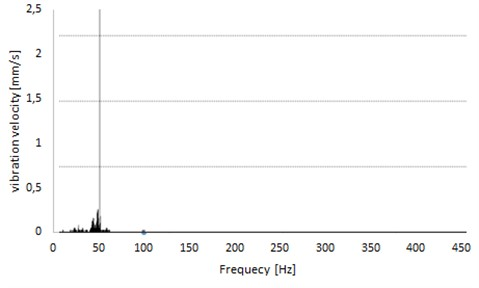 Spectra of signal recorded on measuring point from Fig. 12(b)