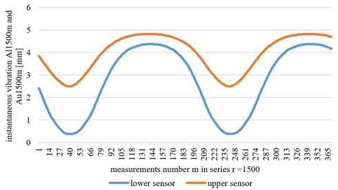 Examples of results of instantaneous amplitude measurements for a series r= 1500