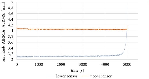 Changes of RMS value of vibration during experiment for lower and upper sensor