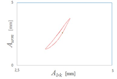 Plot of relative vibrations recorded by upper sensor as function  of vibration values recorded by lower sensor