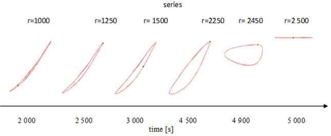 Sequence of plots in different phases of experiment