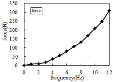 Experimental test force and acceleration