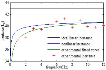 Inertance obtained by different methods