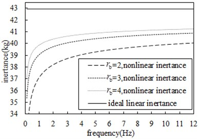 Comparison of influence  of different ball radius on inertance