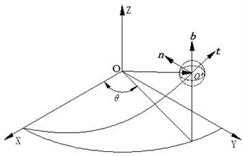 Establishment of coordinate system