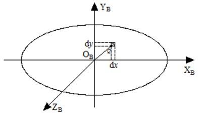 Schematic of contact surfaces infinitesimal