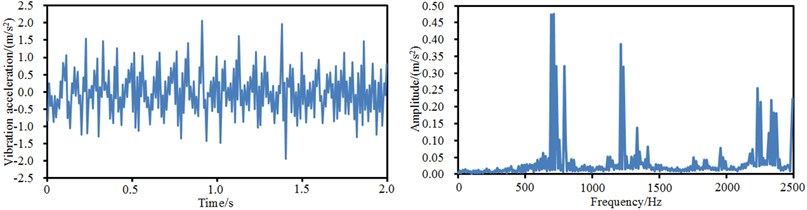 Time-domain and frequency-domain vibration accelerations at 4 observation points