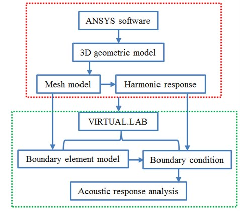 Analysis processes of acoustic boundary element
