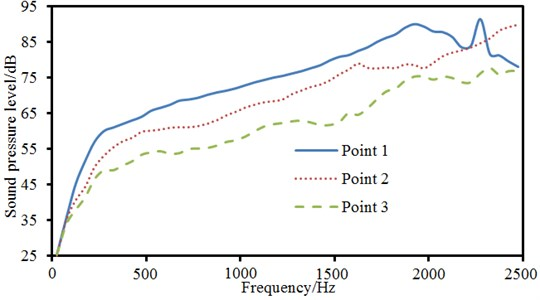 Comparison of sound pressure levels of 3 observation points