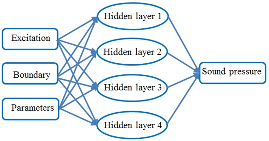 BP neural network topology structure