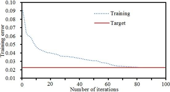 Training errors of neural networks