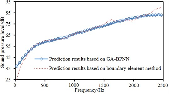 Comparison between real values and predication values of neural networks
