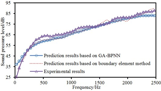 Comparisons of sound pressure level between experimental values and predication values