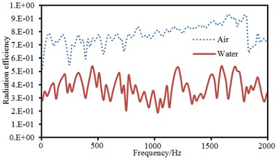 Comparison of vibroacoustic characteristics of thin plates in the air and water