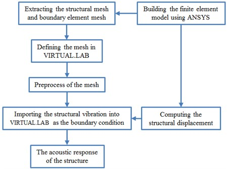 The specific process of the numerical simulation