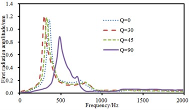 Sound radiation modes and powers of the top two orders under the central excitation
