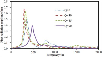 Sound radiation modes and powers of the top two orders under non-central excitation