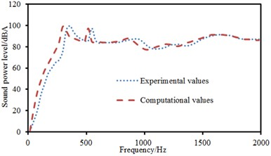 Comparison of sound power between experimental and computational values