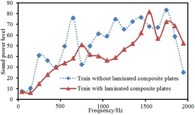 Sound powers of high-speed trains before and after applying laminated plates