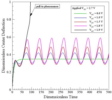 Variation of dimensionless center-point displacement over time for different AC voltages