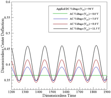 Variation of dimensionless center-point displacement over time  for constant DC voltage and AC voltages ranging from 0.0-11.5 V