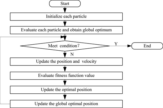 The basic flow of the PSO algorithm
