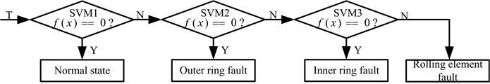 Multi-classifier based on SVM