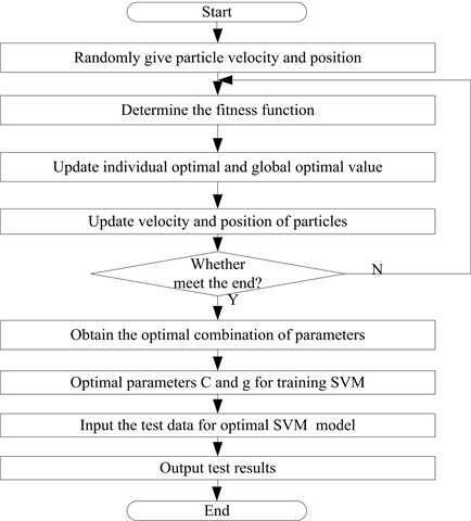 The optimization process for SVM